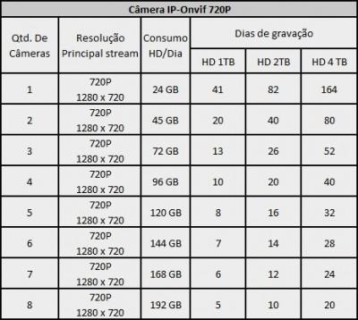 TabelaGravacaoIP720P-400x358